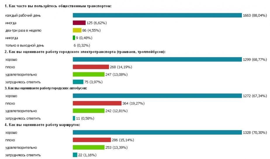 """Калининградцы работу городских автобусов оценивают -""""хорошо-"""" - Новости Калининграда"""