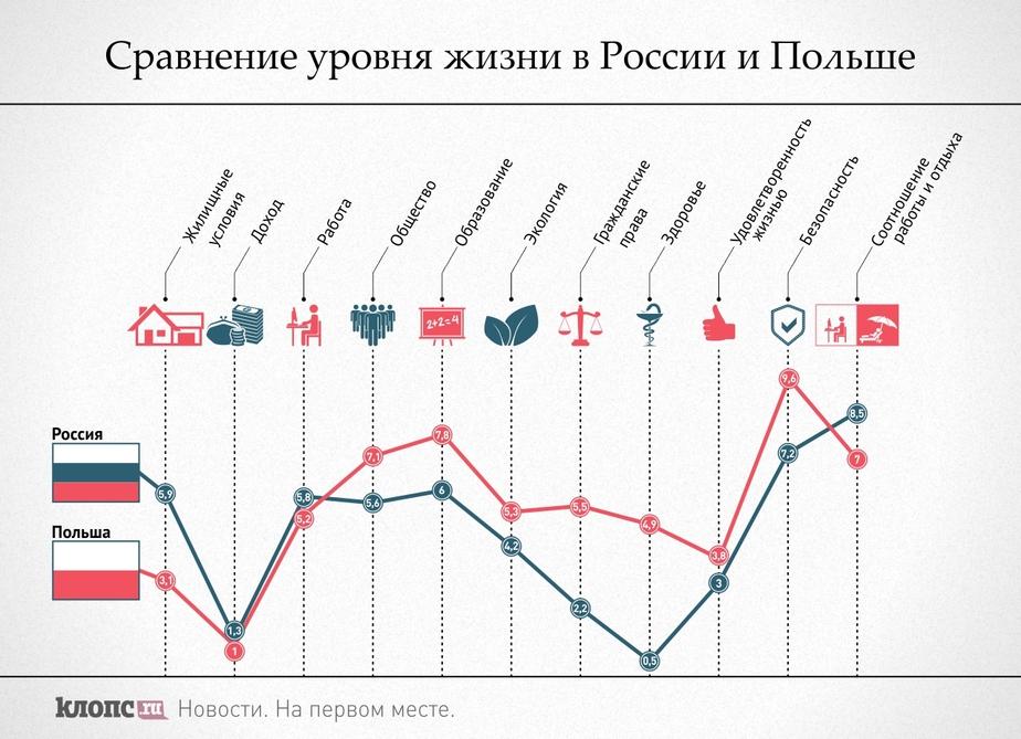 Польша опережает Россию по уровню жизни на 7 пунктов - Новости Калининграда