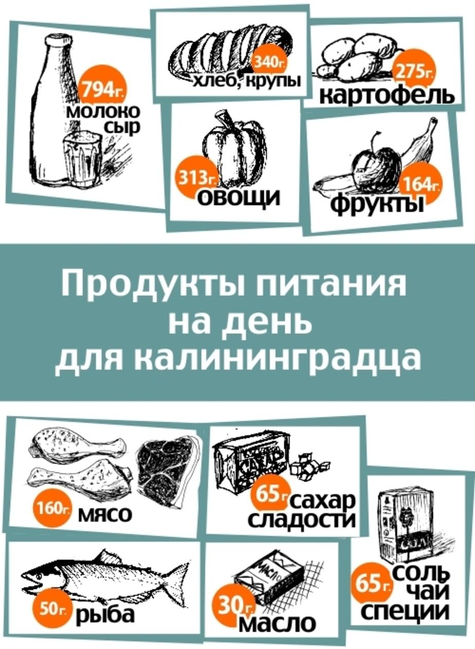 В Калининградской области подорожали овощи- водка и мясо - Новости Калининграда