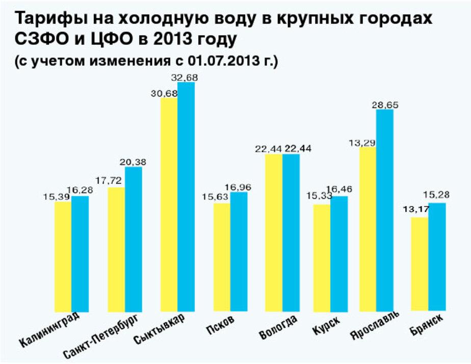 «Газ дорогой, так как в области мало больших производств» - Новости Калининграда