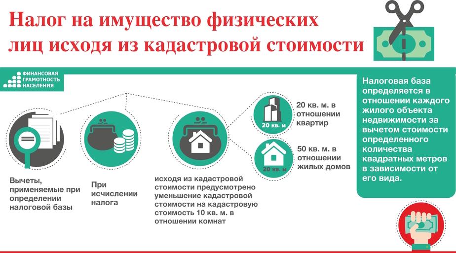 Ставка, заморозка, льготы: что нужно знать о новой схеме расчёта налога на недвижимость - Новости Калининграда