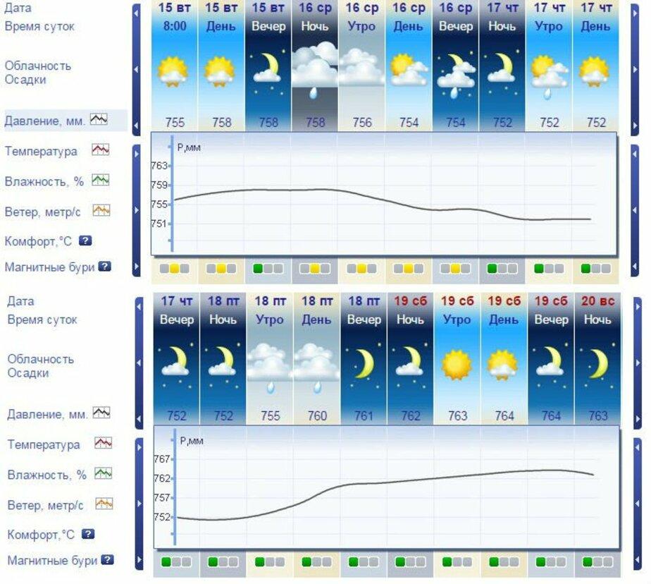 В Калининградской области резко понизится атмосферное давление - Новости Калининграда