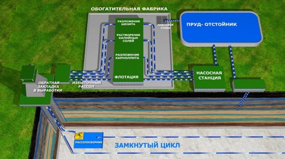 Российские ученые рассказали, как будет идти разработка калийного месторождения в Нивенском