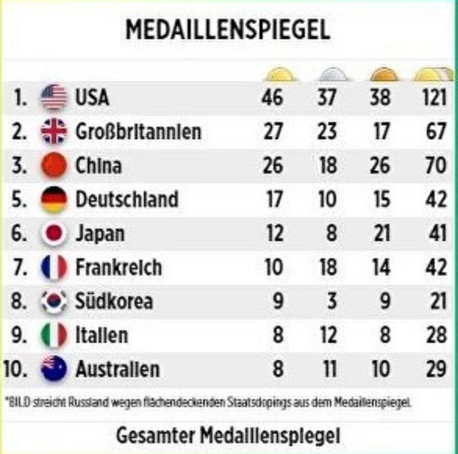 Немецкий таблоид Bild не включил Россию в итоговую таблицу участников Олимпиады в Рио - Новости Калининграда