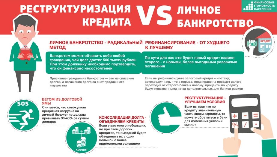Кредитная детоксикация: уменьшаем долговую нагрузку - Новости Калининграда