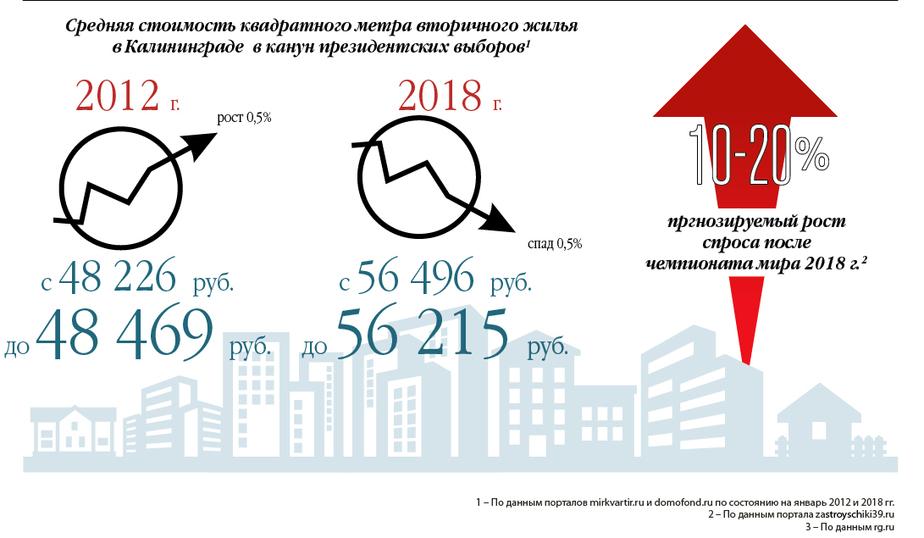 инфографика - Роман Городко