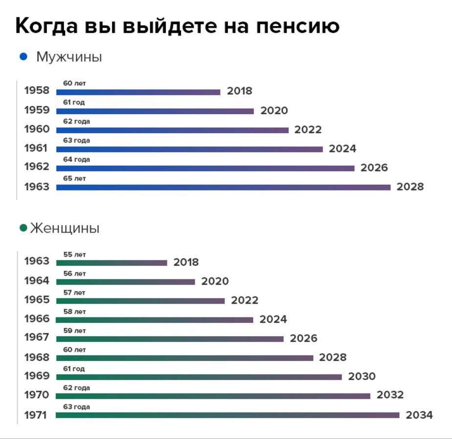 Отложенный отдых: что думают калининградцы о планах повысить пенсионный возраст - Новости Калининграда