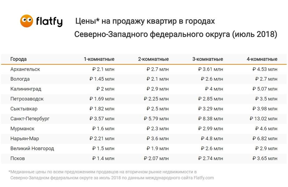 Анализ цен на жильё в Северо-Западном федеральном округе за июнь-2018 - Новости Калининграда