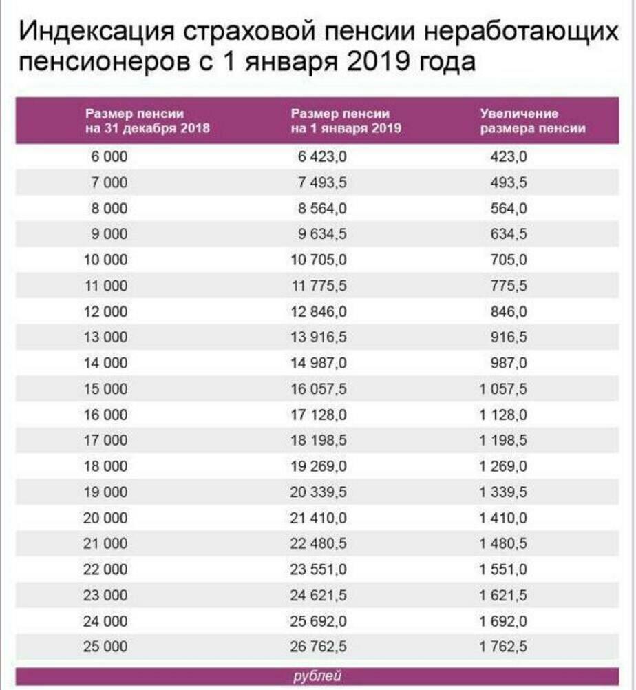 Кто пойдёт на пенсию и сколько получит: что изменилось для калининградцев с 1 января - Новости Калининграда | Таблица: ПФР РФ