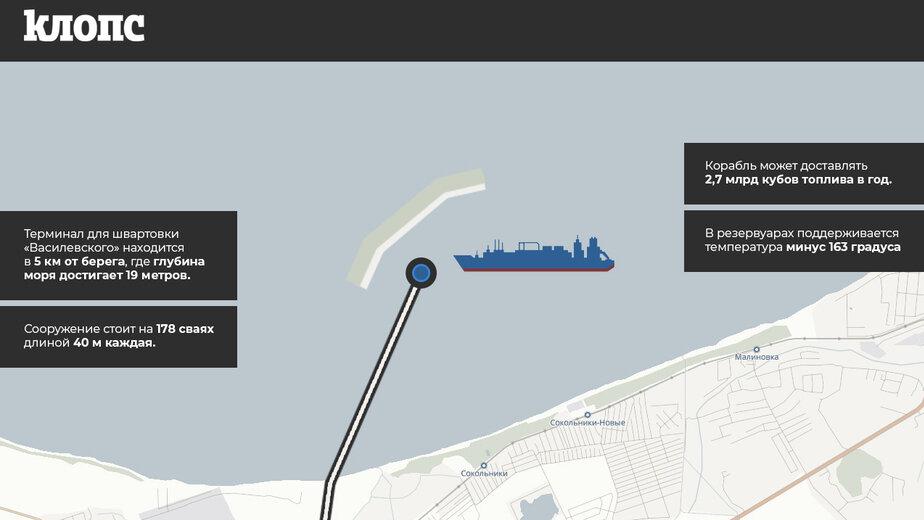 Уникальные для России: как устроены плавучая платформа и морской терминал по приёму газа (инфографика) - Новости Калининграда