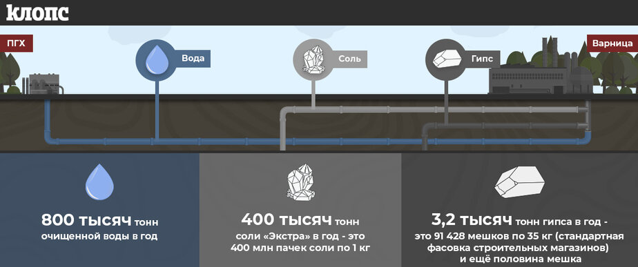 400 тысяч тонн в год: как будет работать уникальный солезавод под Калининградом (инфографика) - Новости Калининграда