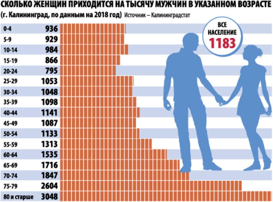 Статистики подсчитали соотношение числа мужчин и женщин в Калининграде - Новости Калининграда