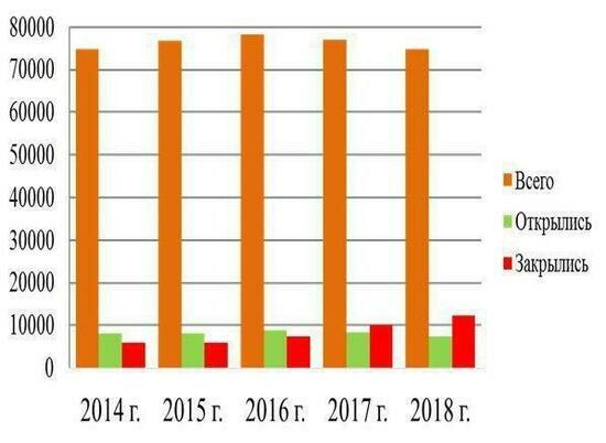Динамика количества предпринимателей в Калининградской области, по данным аппарата уполномоченного по правам бизнесменов