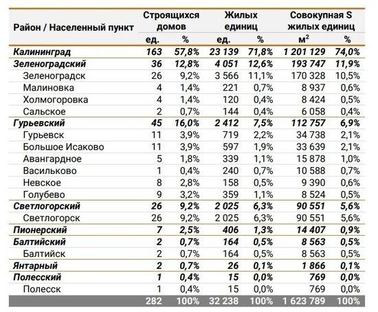 Аналитики назвали районы Калининградской области, в которых не строится жильё - Новости Калининграда