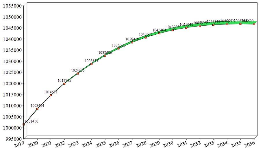 Калининградстат дал прогноз численности населения региона на 18 лет - Новости Калининграда