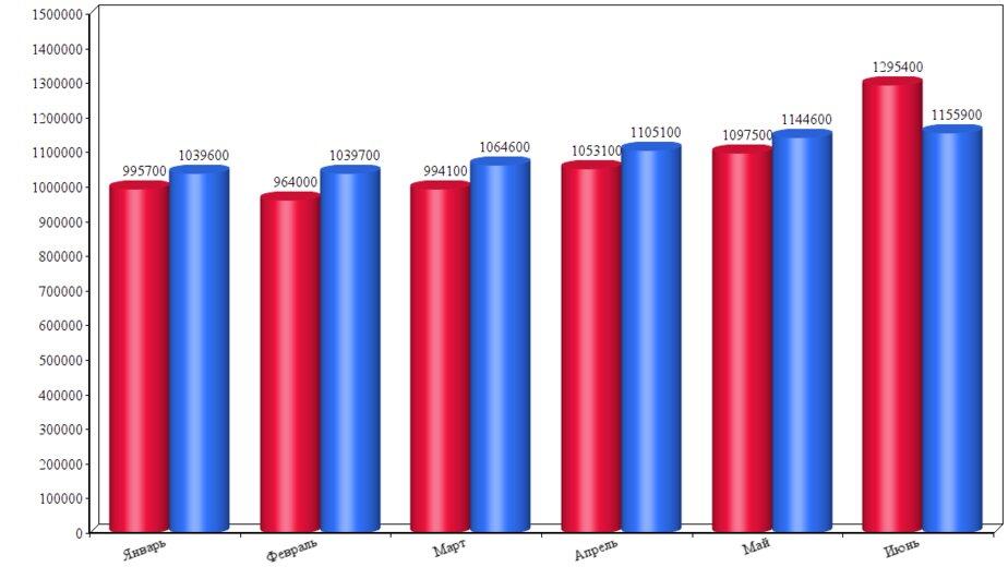 Синий — показатели 2019 года. Красный — показатели 2018 года
