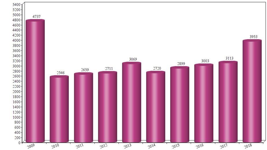 """Пассажиропоток на пригородном железнодорожном сообщении в тыс. человек    Диаграмма """"Клопс"""""""