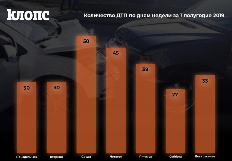 Среда стала самым аварийным днём на дорогах Калининграда (инфографика) - Новости Калининграда