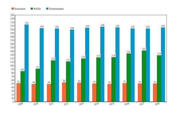 Как изменилось количество ФАПов и больниц в регионе (инфографика) - Новости Калининграда