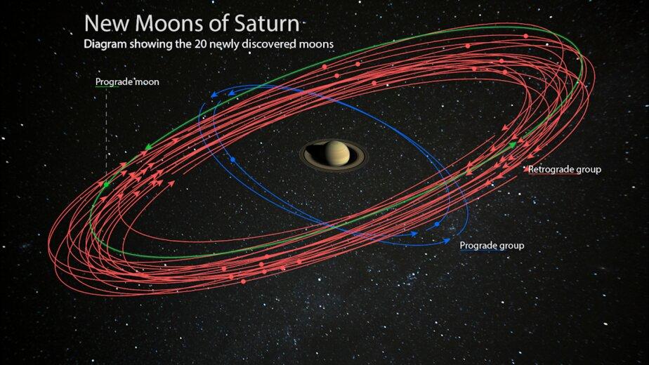 Учёные предлагают всем желающим дать название 20 новым спутникам Сатурна - Новости Калининграда   Фото: институт Карнеги