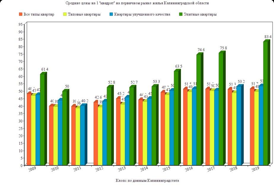 Как и почему менялась цена на типовое и элитное жильё в Калининграде (инфографика) - Новости Калининграда