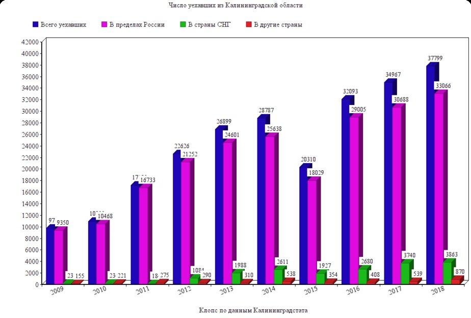 За десять лет иностранцы стали приезжать на ПМЖ в Калининград в семь раз чаще - Новости Калининграда