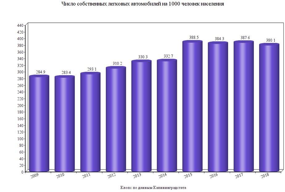 Калининградстат: у жителей области стало меньше личных авто - Новости Калининграда