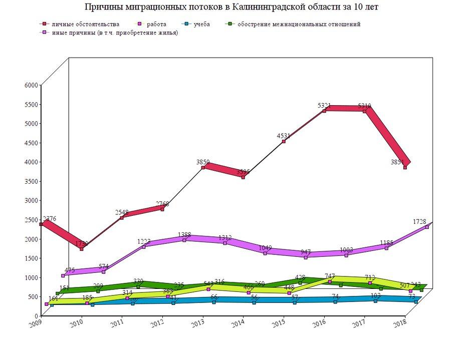 Калининградстат рассказал, почему жители других стран переезжают в регион - Новости Калининграда