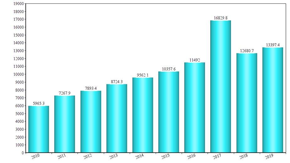 Калининградстат рассказал, насколько выросли пенсии в регионе за десять лет - Новости Калининграда