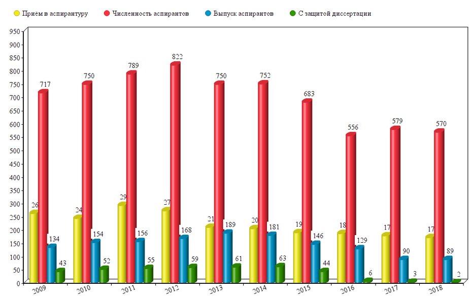 Калининградстат: в регионе за десять лет снизилось число аспирантов, защитивших диссертацию - Новости Калининграда