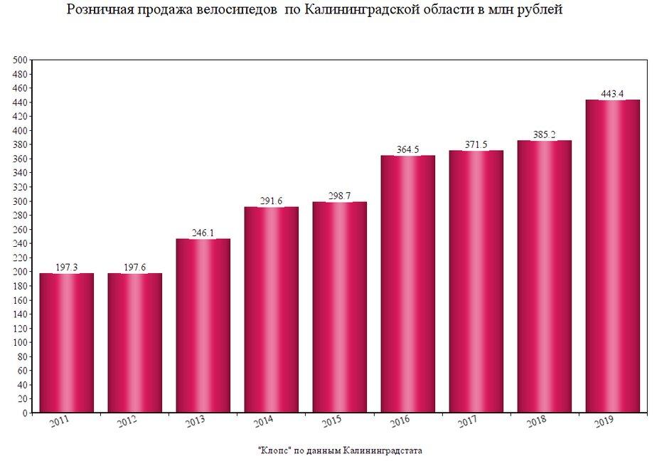 За девять лет в регионе более чем в два раза вырос объем продаж велосипедов - Новости Калининграда