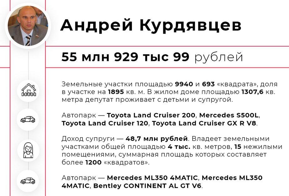 Квартиры, дома, машины: топ-7 самых богатых депутатов горсовета Калининграда - Новости Калининграда