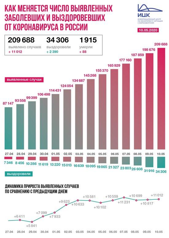 В России за сутки выявили больше 11 тысяч заболевших коронавирусом - Новости Калининграда | Фото: информационный центр по мониторингу ситуации с коронавирусом