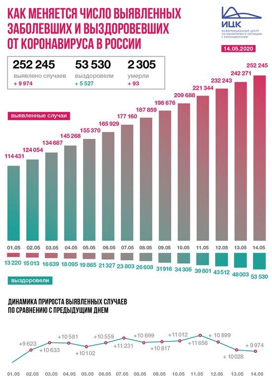 В России коронавирус за сутки подтвердился у 9 974 человек - Новости Калининграда