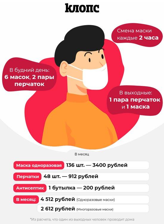 Цена безопасности: сколько в Калининграде стоит защититься от COVID-19 по правилам (инфографика) - Новости Калининграда