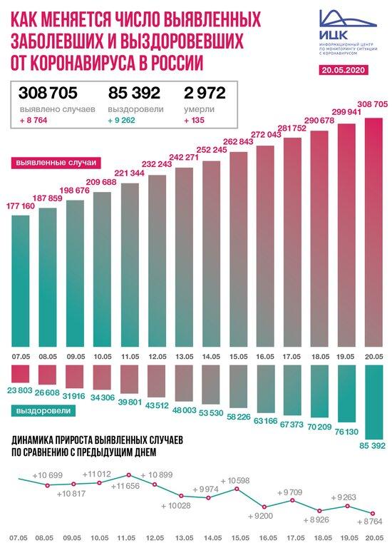 В России коронавирус за сутки подтвердился у 8 764 человек - Новости Калининграда