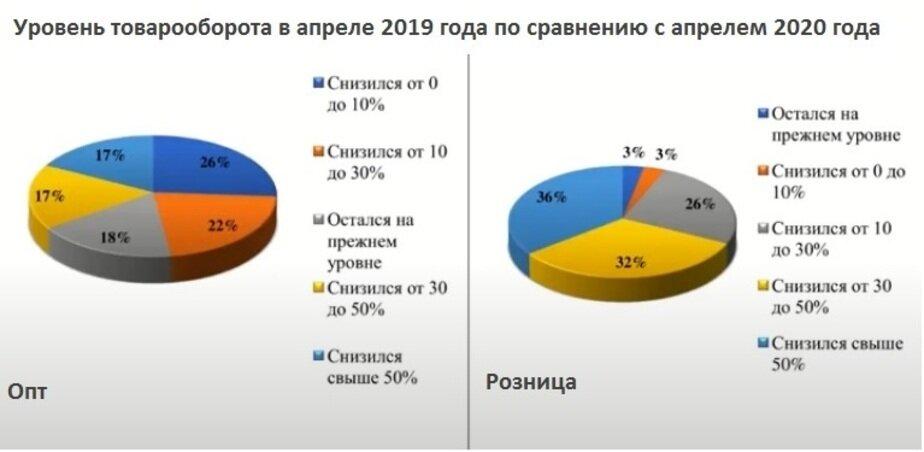 Стало известно, насколько сократился оборот в калининградских магазинах - Новости Калининграда