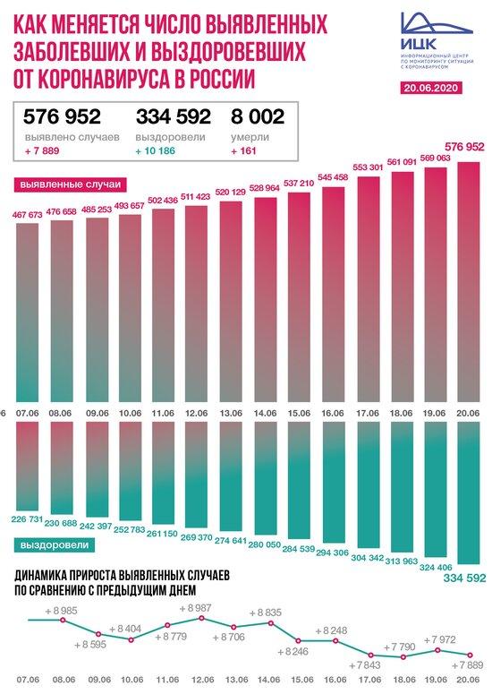 В России за сутки выявили 7 889 заболевших коронавирусом - Новости Калининграда | Фото: Информационный центр по мониторингу ситуации с коронавирусом