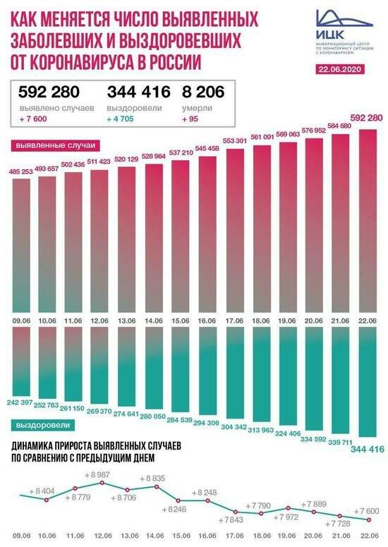 В России за сутки коронавирус выявили у 7 600 человек - Новости Калининграда | Фото: Информационный центр по мониторингу ситуации с коронавирусом