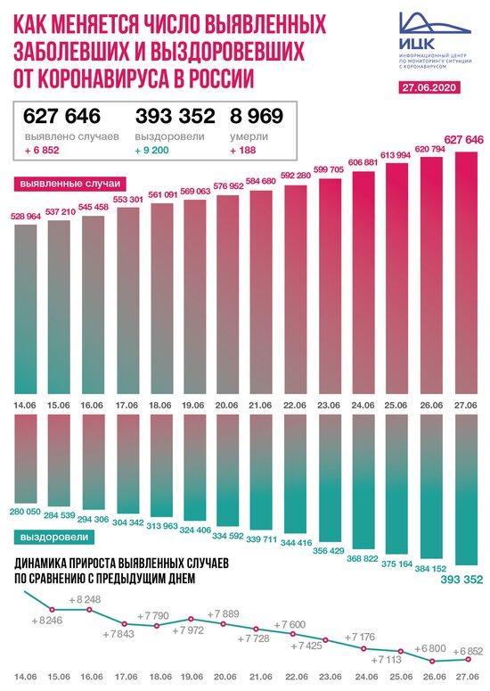 В России коронавирус обнаружили у 6 852 человек за сутки - Новости Калининграда | Фото: Информационный центр по мониторингу ситуации с коронавирусом
