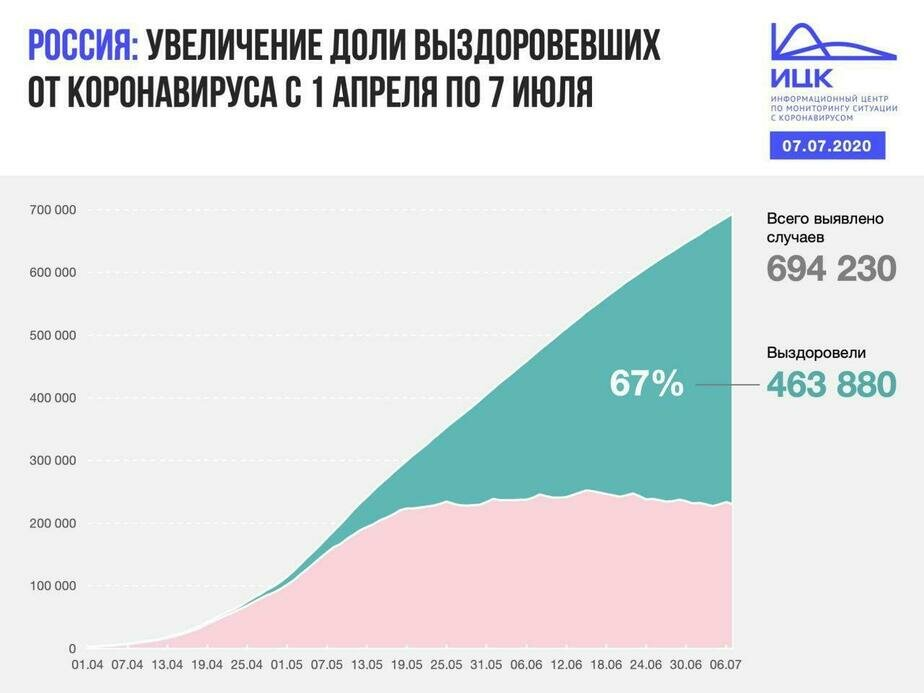 В Калининградской области выявлено 14 случаев COVID-19 за сутки - Новости Калининграда
