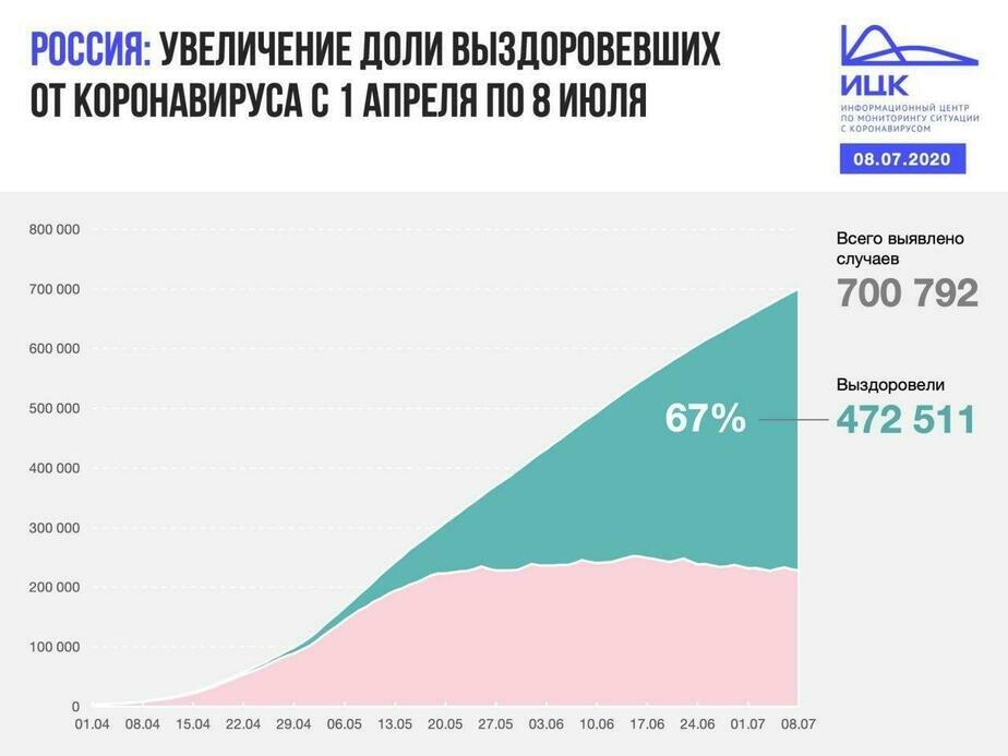 В Калининградской области выявлено 11 случаев COVID-19 за сутки - Новости Калининграда