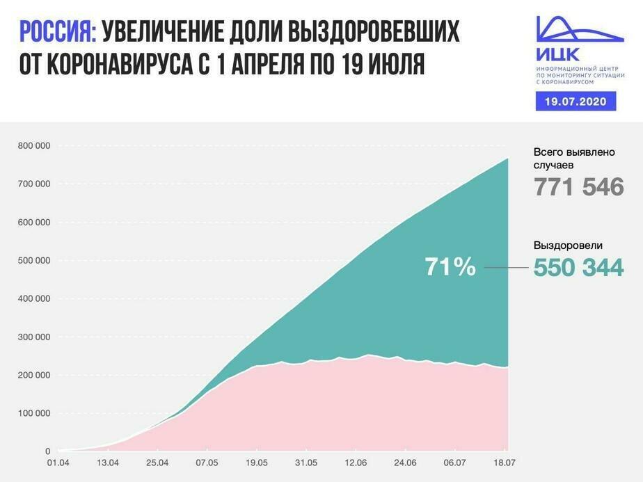 В Калининградской области за сутки выявили 14 новых случаев COVID-19 - Новости Калининграда   Изображение: Информационный центр по мониторингу ситуации с коронавирусом
