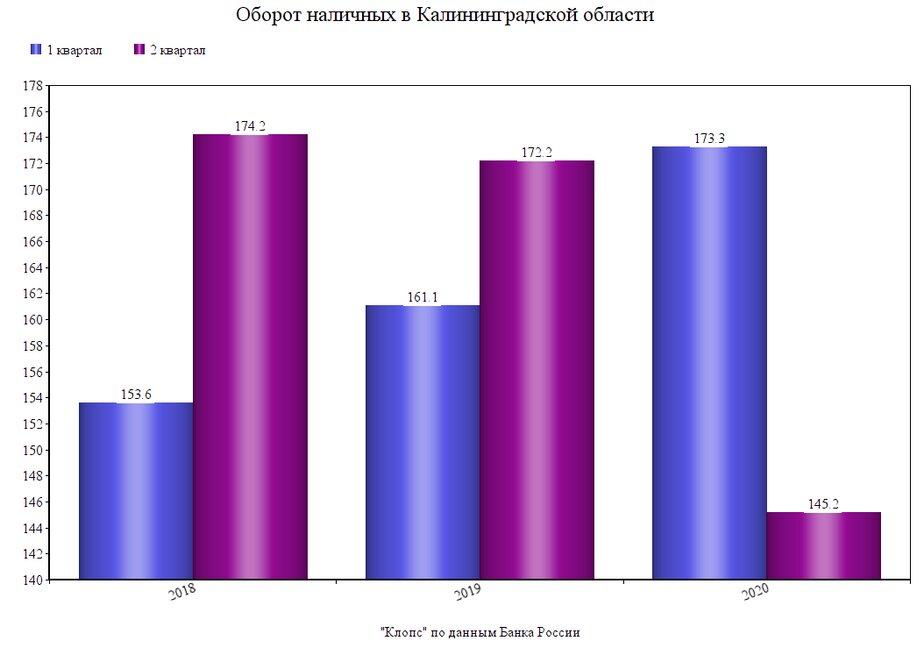 В пандемию калининградцы стали меньше пользоваться наличными: чем нам дороги бумажные деньги    - Новости Калининграда