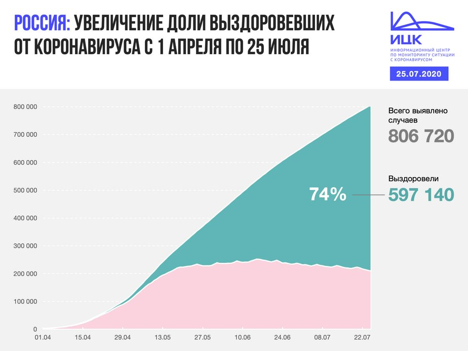 В Калининградской области выявлено 16 случаев COVID-19 за сутки - Новости Калининграда | Фото: Информационный центр по мониторингу ситуации с коронавирусом