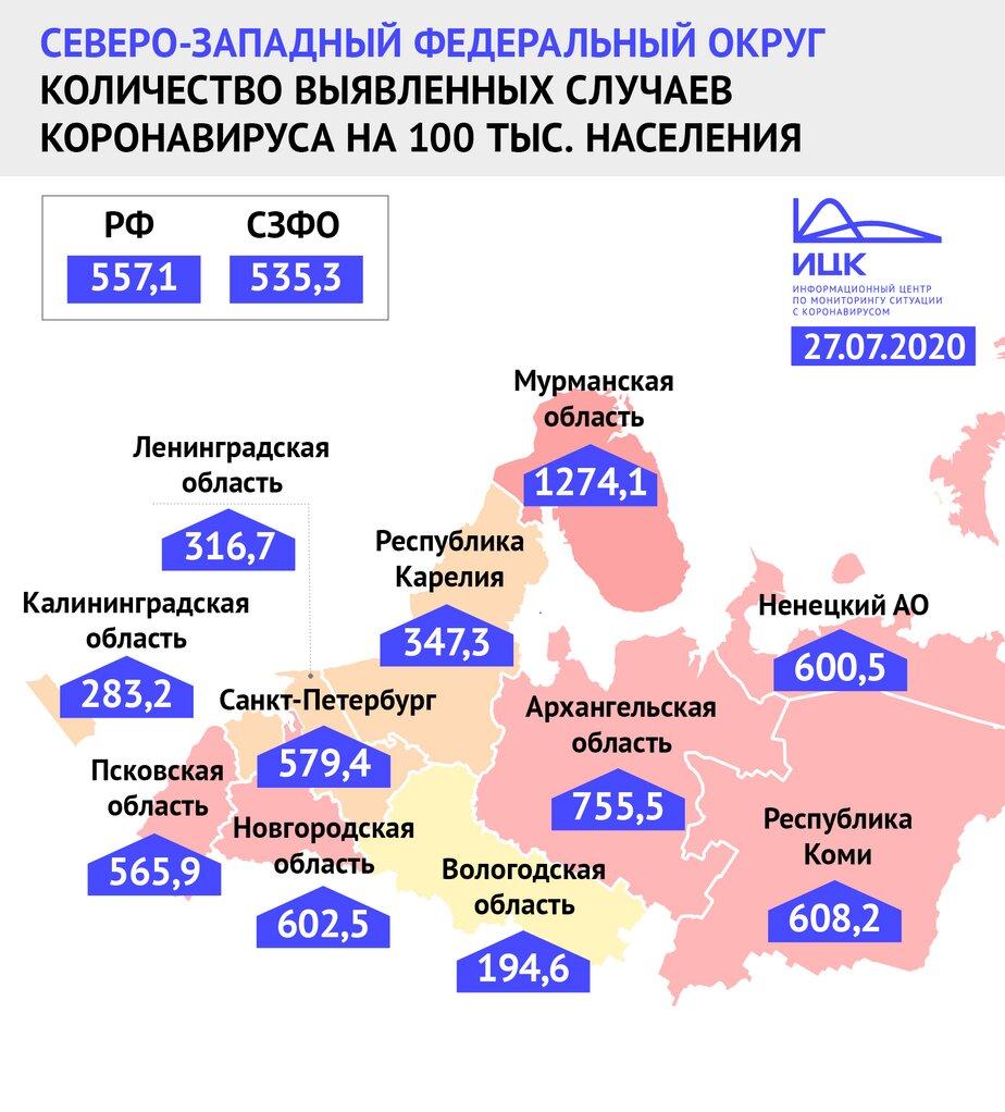 Названы регионы СЗФО с самой высокой заболеваемостью COVID-19 на 100 тыс. населения - Новости Калининграда | Фото: Информационный центр по мониторингу ситуации с коронавирусом