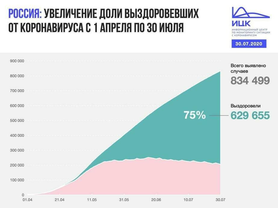 В Калининградской области выявлено 19 случаев COVID-19 за сутки - Новости Калининграда