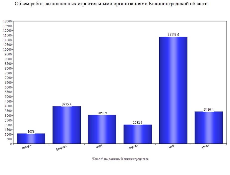 Насколько просел объём строительства в регионе во время самоизоляции (график) - Новости Калининграда