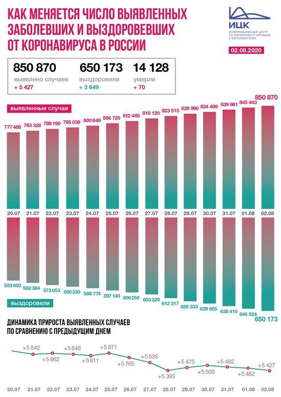 В Калининградской области выявили 19 случаев COVID-19 за сутки - Новости Калининграда | Изображение: Информационный центр по мониторингу ситуации с коронавирусом