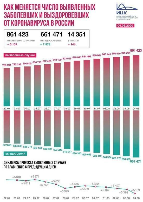В регионе во вторник выявили в три раза меньше случаев COVID-19, чем в понедельник - Новости Калининграда